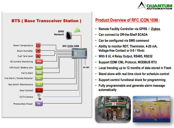 Best Home Cctv >> Base Transceiver Station – Quantum Automation