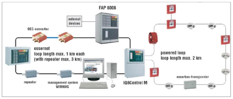 Fire Alarm System – Quantum Automation