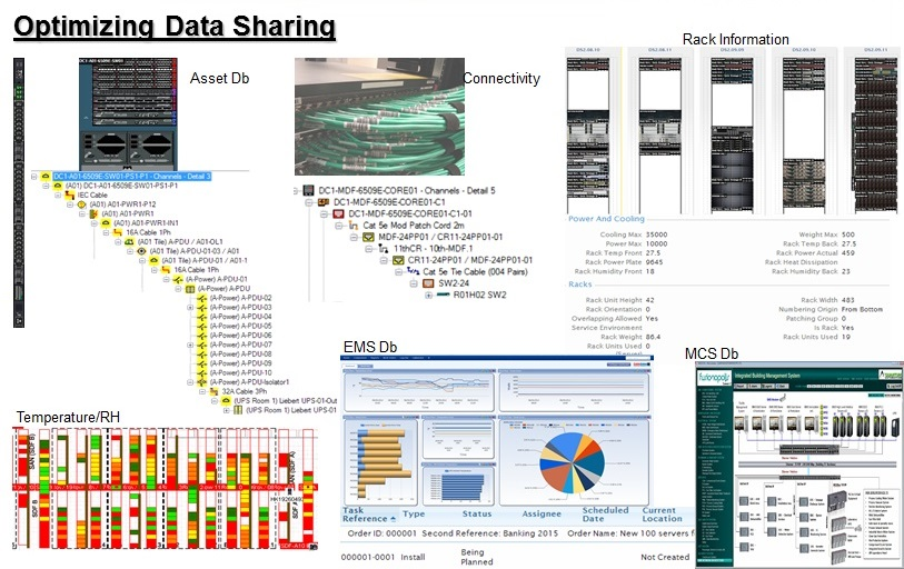 Optimizing Data Sharing