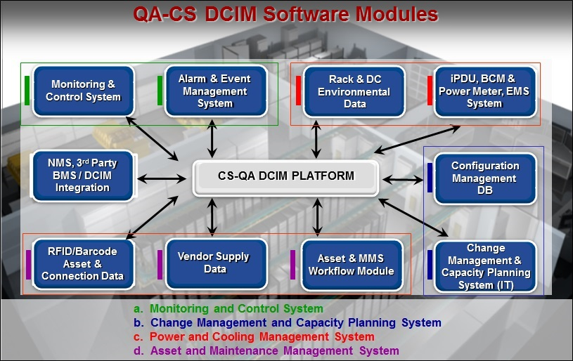 QA-CS DCIM Software Modules
